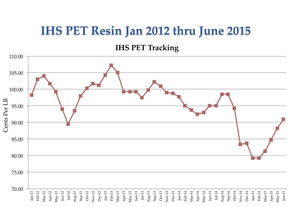 PET-Resin-Tracker-Jan-2012-June-2015