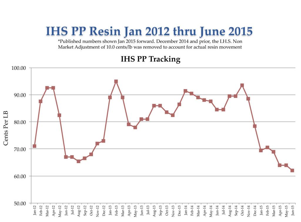 PP-Resin-Tracker-Jan-2012-June-2015